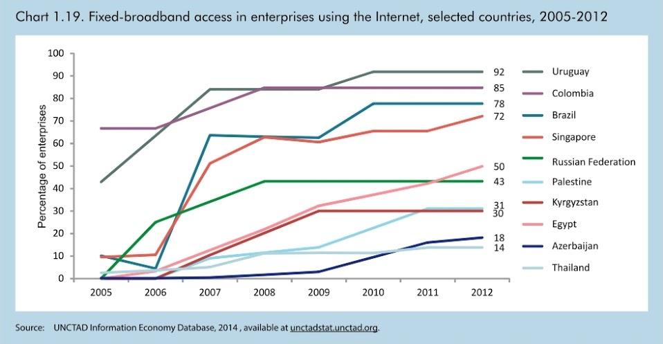 """alt=""""แผนภูมิแสดงการเติบโตของจำนวนองค์กรธุรกิจที่ใช้งานอินเทอร์เน็ต"""""""