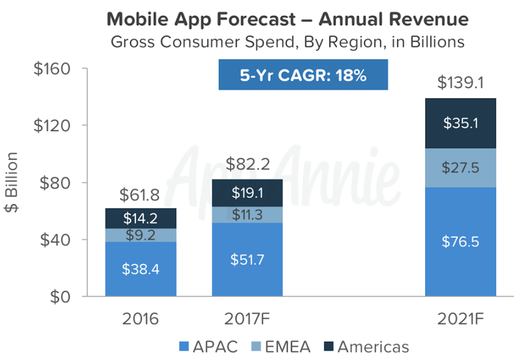 "alt=""Mobile App Forecast 2017"""