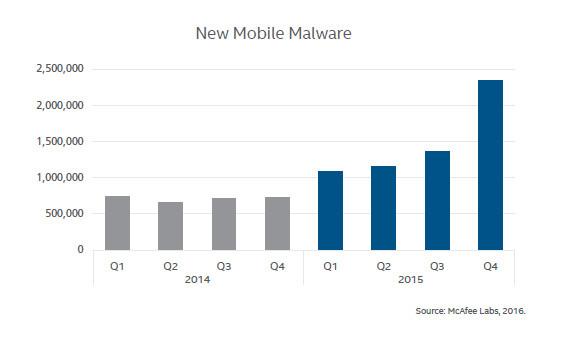 "alt=""Mobile Malware"""