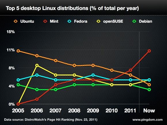 """alt=""""Linux Distro"""""""