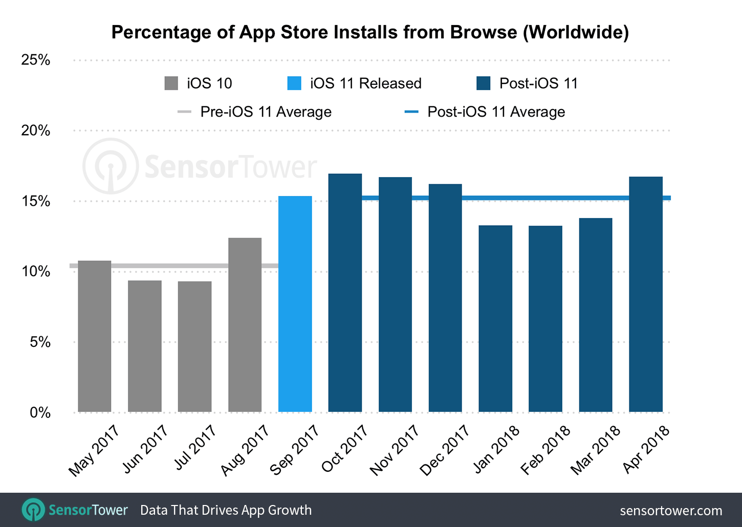 "alt=""Percentage App Store Install from Browse"""