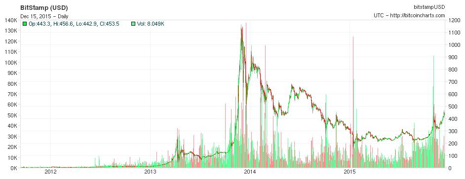 "alt=""Bitcoin Total"""