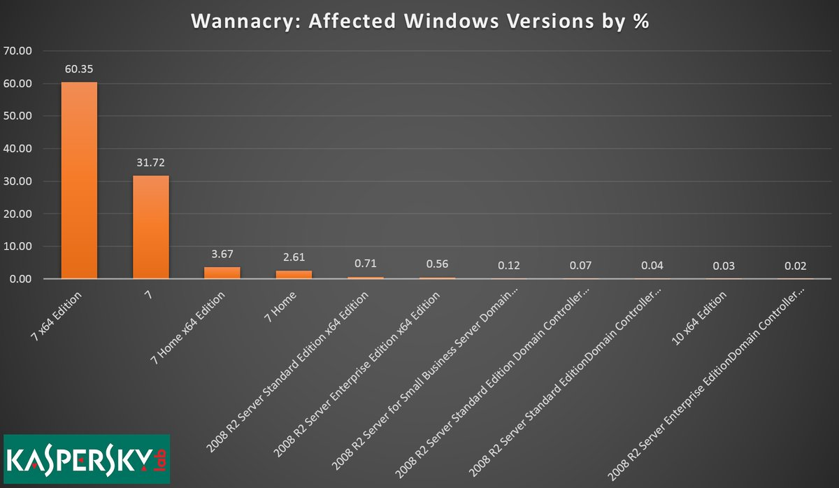 "alt=""Wannacry affected"""