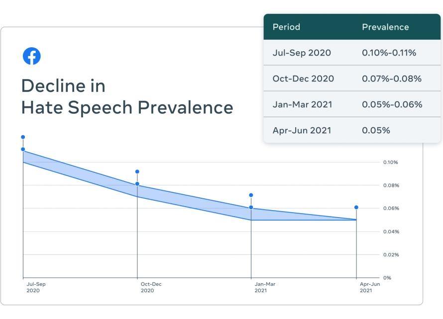 "alt=""WSJ แฉ Facebook จัดการ Hate Speech ได้แค่ 5%"""