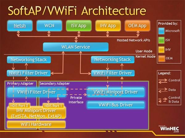 """alt=""""VWiFi Architecture"""""""