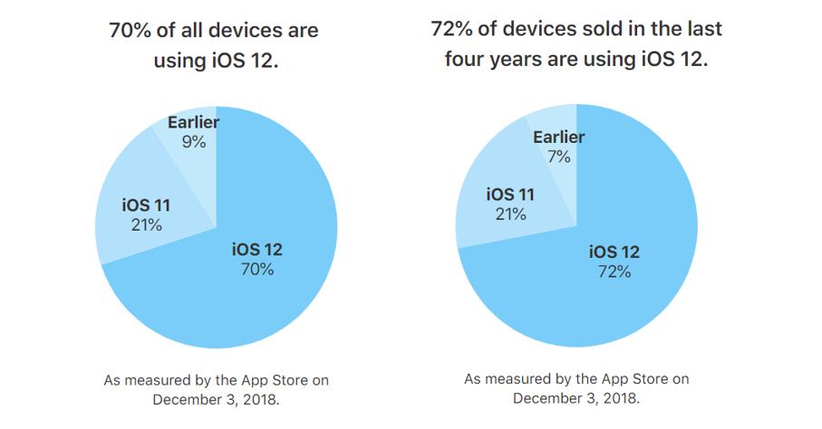 """alt=""""iOS 12"""""""