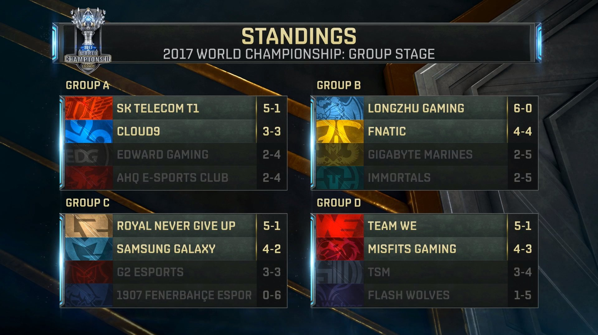 "alt=""Group Stage Standing"""