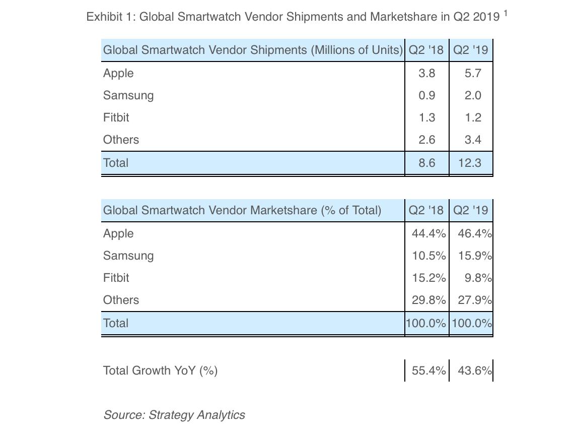 "alt=""Smartwatch Market Share Q2 2019"""