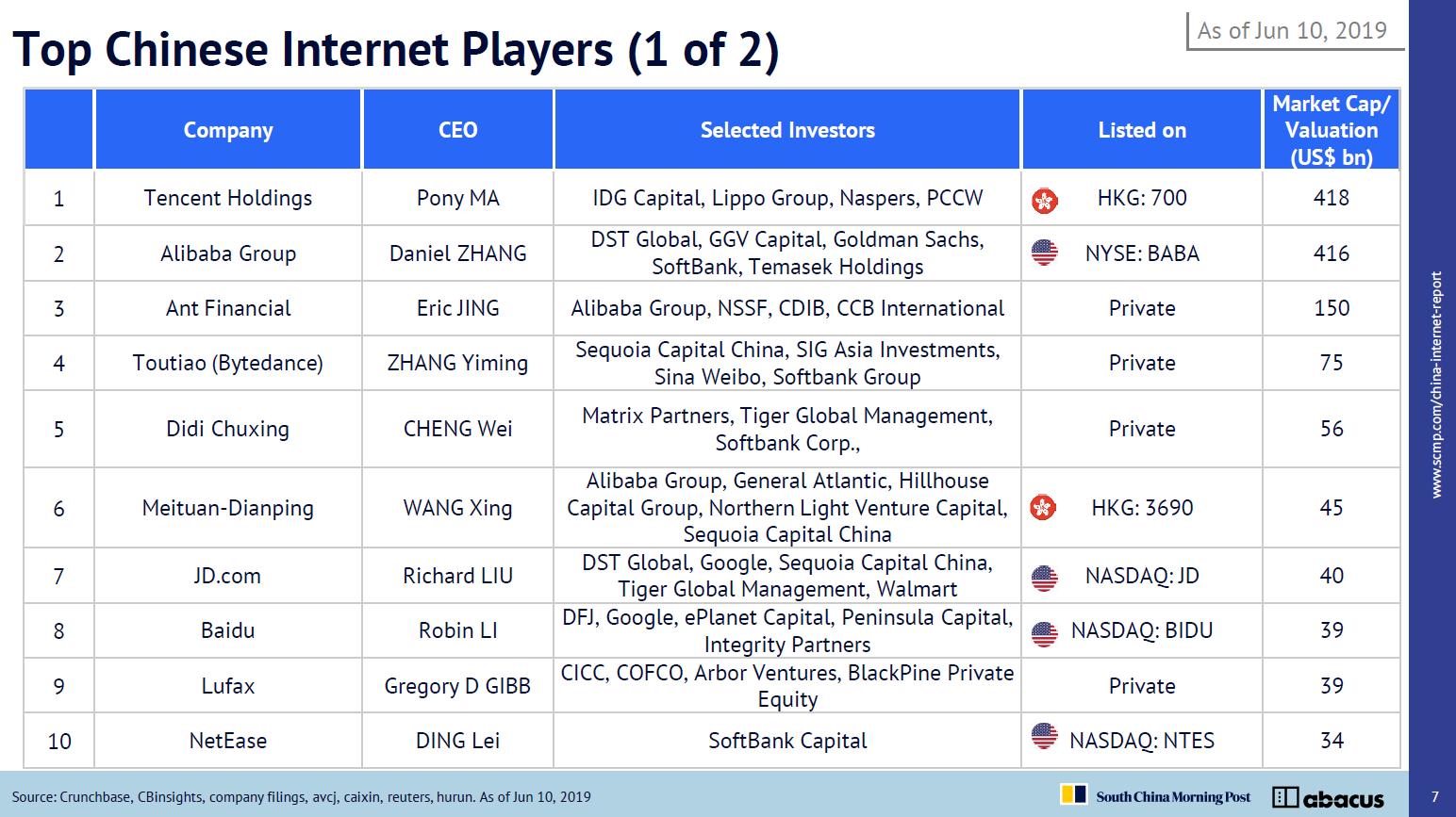 "alt=""Top 10 Internet Company"""
