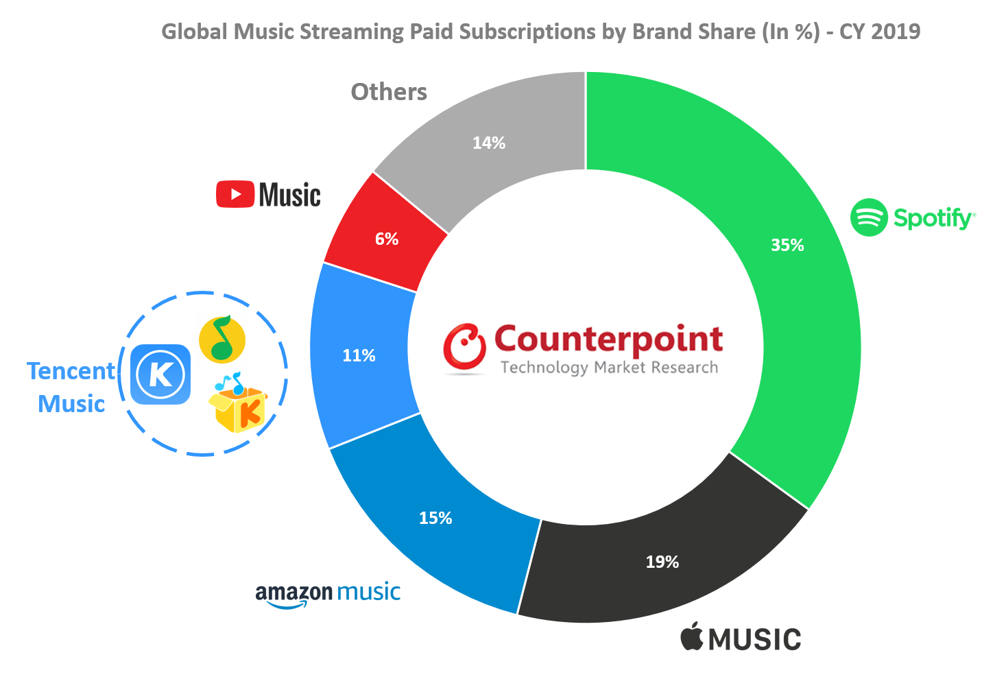 """alt=""""Counterpoint Music Streaming"""""""