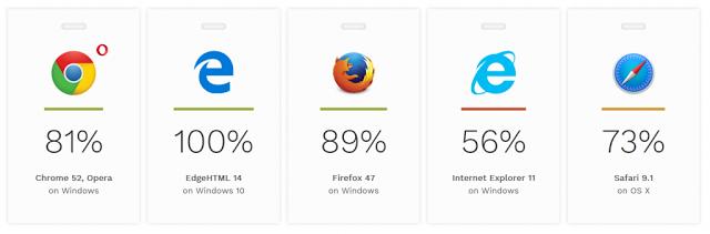 "alt=""HTML5 accessibility browser score"""