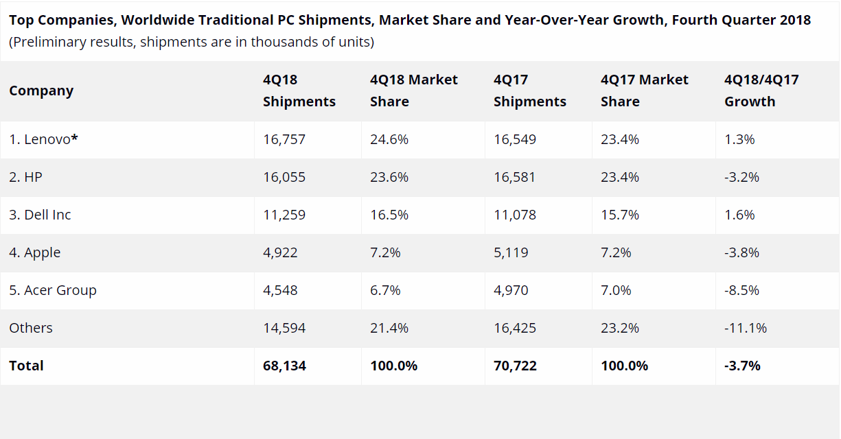 "alt=""IDC PC Market Share Q4/2018"""