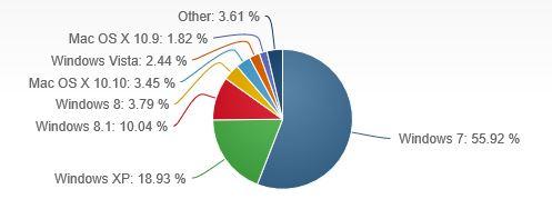 "alt=""OS market share Jan 2015"""