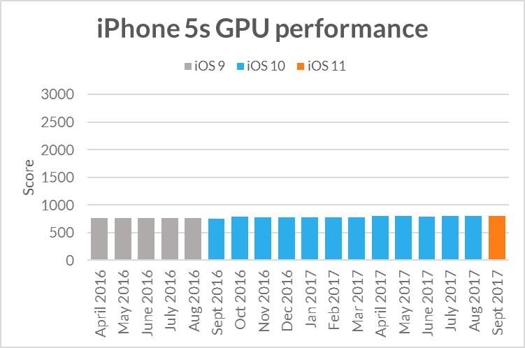 """alt=""""iPhone 5s GPU"""""""