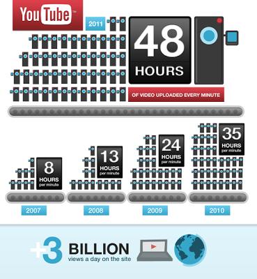 "alt=""Infographic Youtube 2011"""