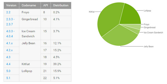 """alt=""""nexus2cee_2015-09-08-12_58_57-Dashboards-_-Android-Developers-728x368"""""""