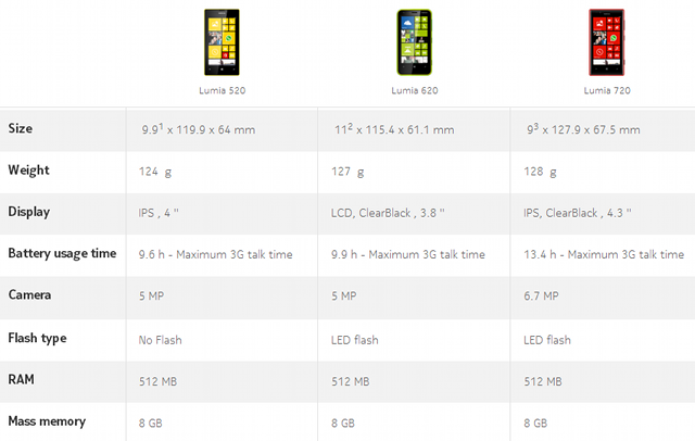 "alt=""Lumia 520-620-720 compare"""