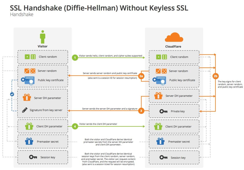 """alt=""""SSL Handshake แบบ Diffie-Hellman"""""""