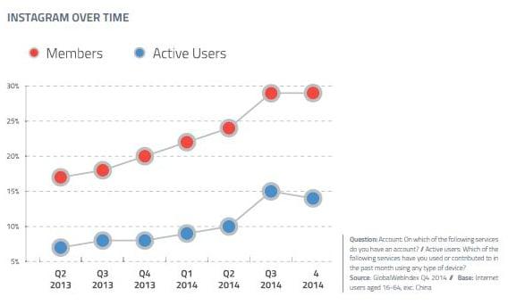"""alt=""""Instagram over time"""""""