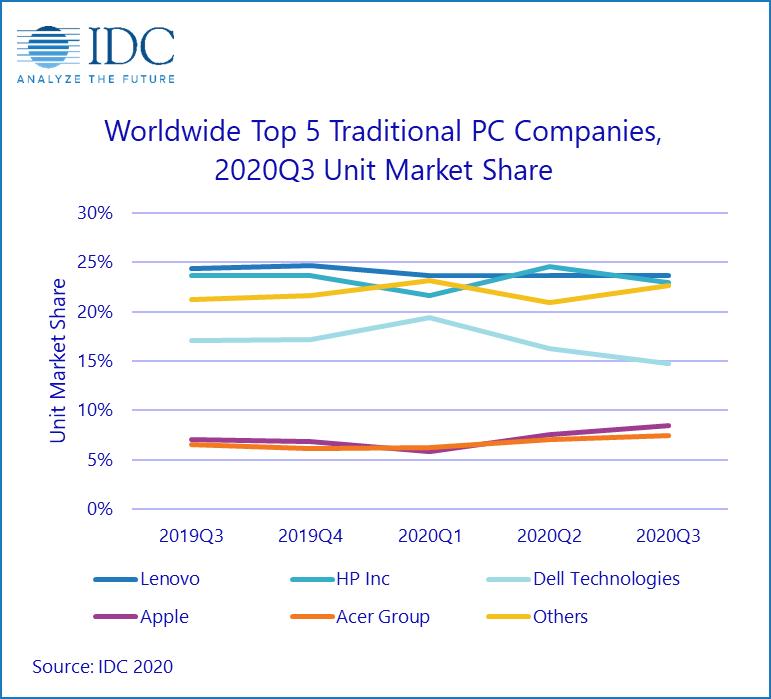 IDC และ Gartner ยืนยันเช่นกัน ไตรมาส 3/2020 ตลาดพีซีเติบโตสูงสุดในรอบ 10 ปี | Blognone