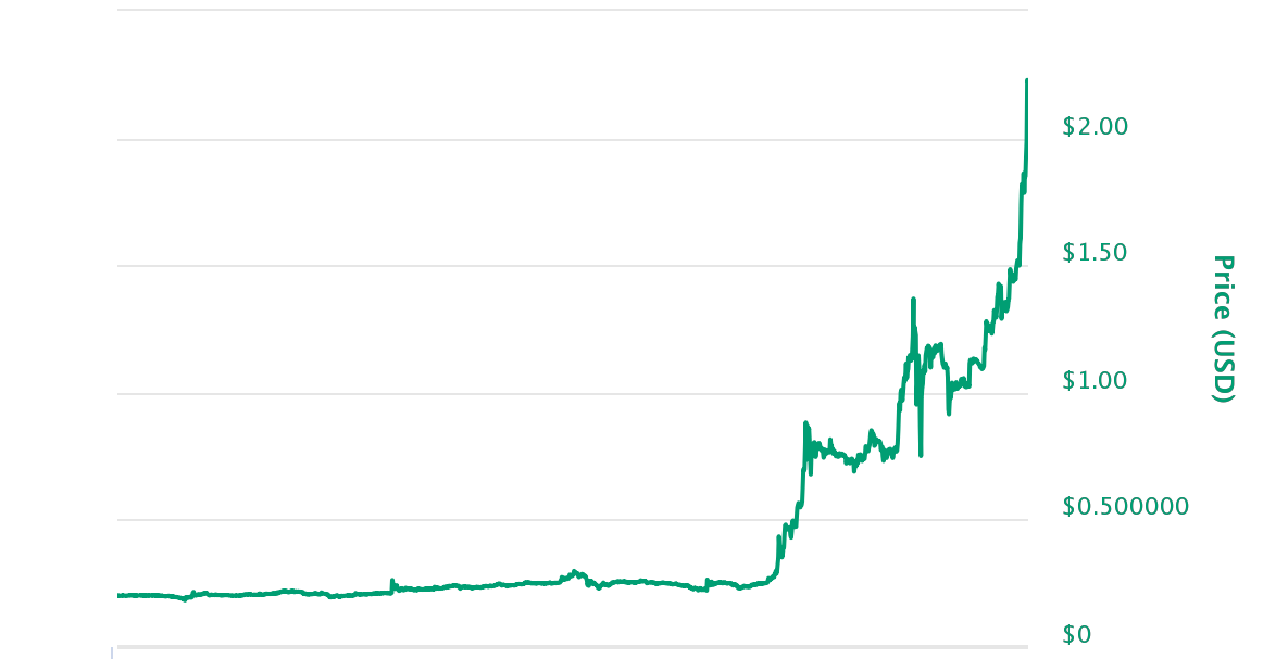 "alt=""Ripple Chart"""