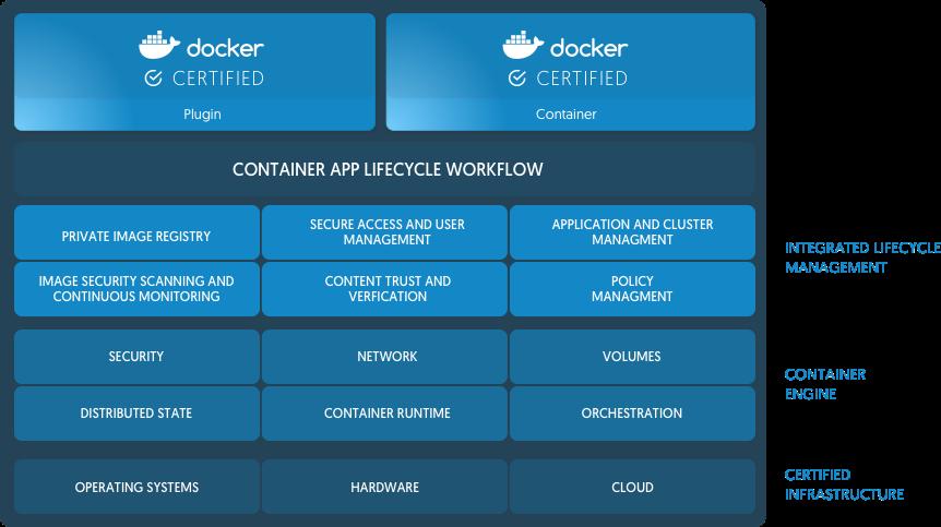 Docker เปิดตัว Enterprise Edition (EE), เปลี่ยนชื่อรุ่นฟรีเป็น