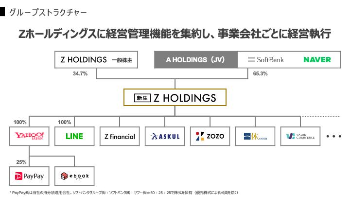 """alt=""""Z Holdings"""""""
