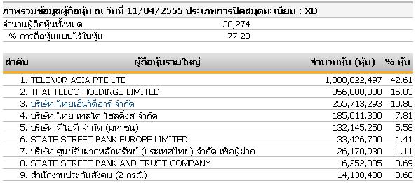 "alt=""dtac major shareholders"""
