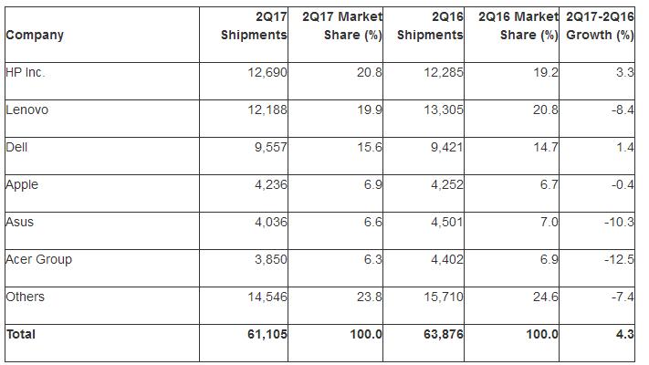 "alt=""PC Shipment Q2/2017"""