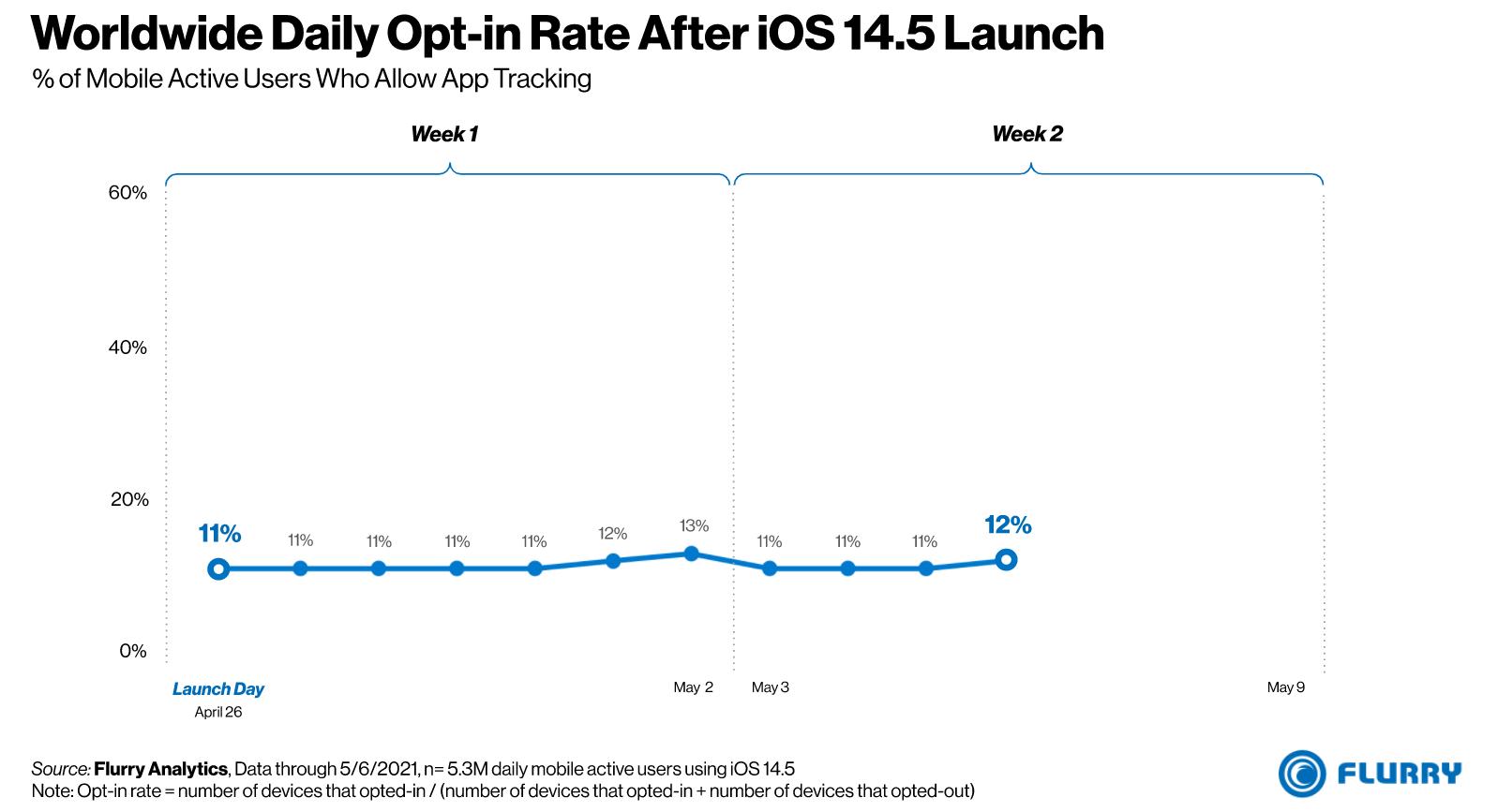 """alt=""""iOS 14.5"""""""