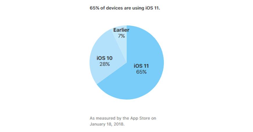 "alt=""iOS 11 Adoption as of January 2018"""