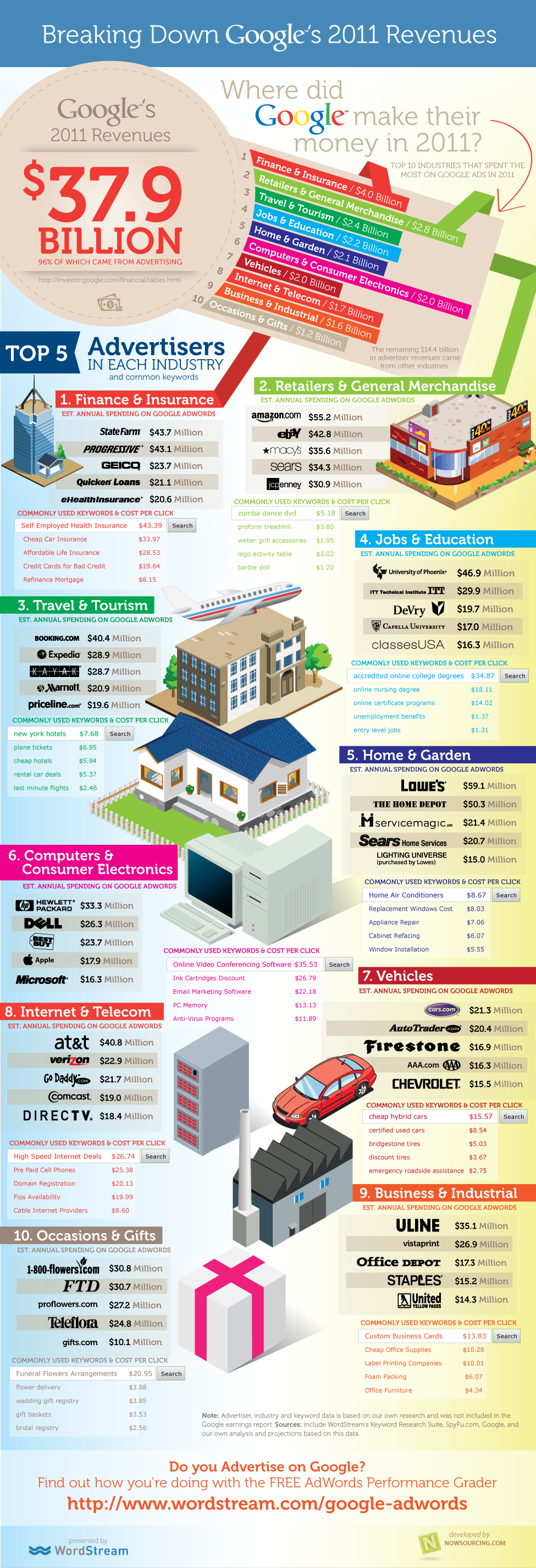 """alt=""""What Industries Contributed to Google's Billion in Revenues? [INFOGRAPHIC]"""""""