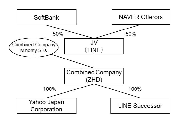"alt=""Yahoo! JP x LINE new structure"""