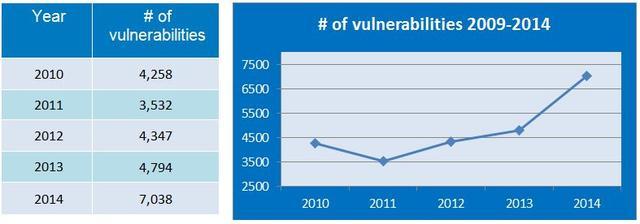 """alt=""""# of vulnerabilities 2009-2014"""""""